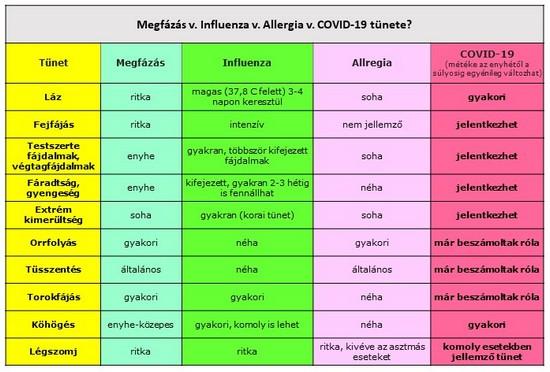 Az influenza gyorsan leterít, a nátha fokozatosan dönt ágyba - de mi a helyzet a koronavírussal?
